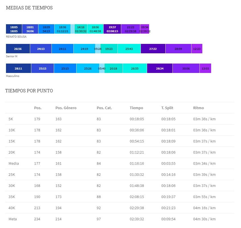 Maratona de Sevilha 2020 - Passagens Pontos de Cronometragem