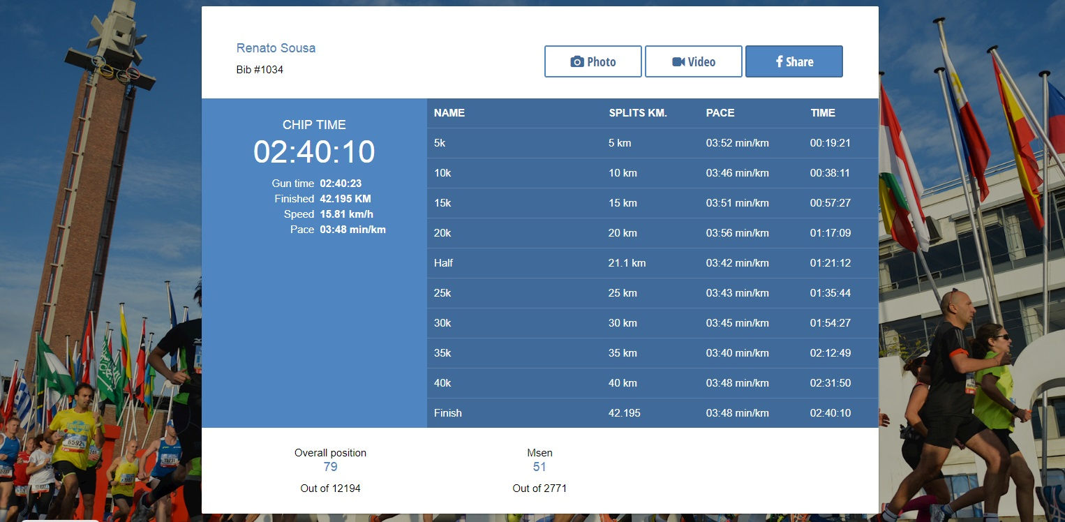 Maratona de Amesterdão 2016 - Tempo do Chip Oficial